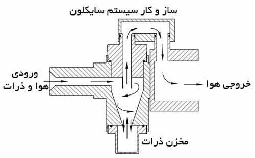 سیستم سایکلون